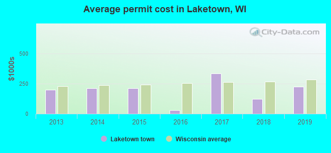 Average permit cost in Laketown, WI