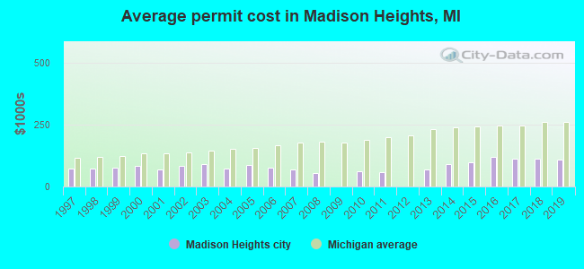 Average permit cost in Madison Heights, MI