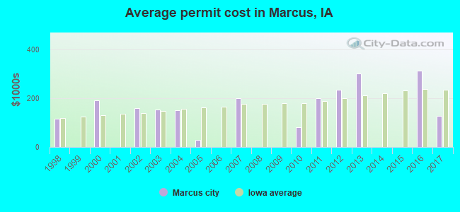 Average permit cost in Marcus, IA