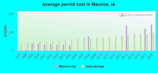 Average permit cost in Maurice, IA