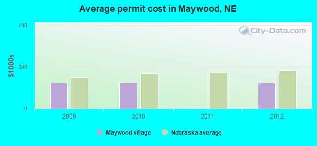 Average permit cost in Maywood, NE