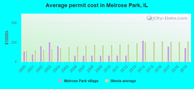 Average permit cost in Melrose Park, IL