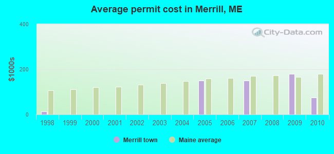 Average permit cost in Merrill, ME