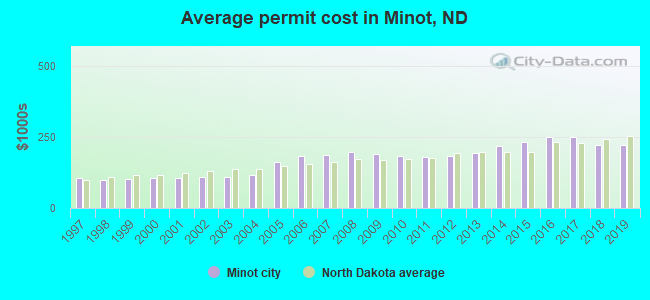 Average permit cost in Minot, ND