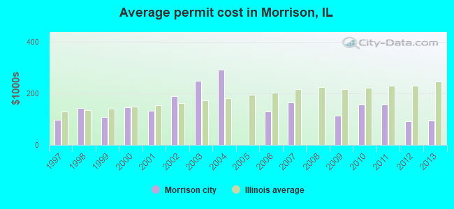 Average permit cost in Morrison, IL