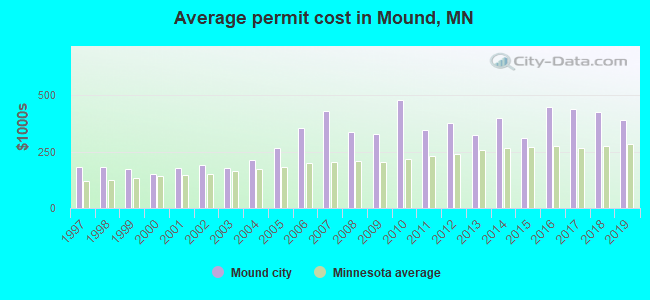Average permit cost in Mound, MN