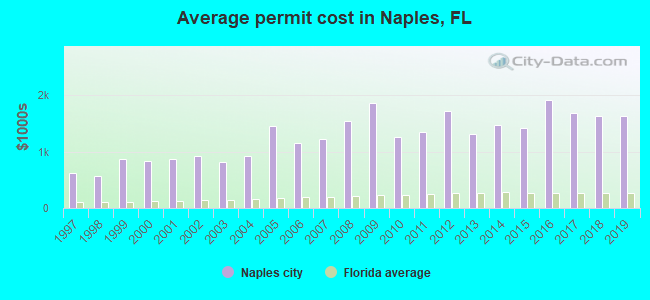 Average permit cost in Naples, FL