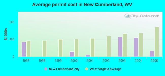 Average permit cost in New Cumberland, WV