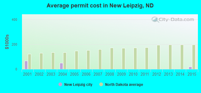Average permit cost in New Leipzig, ND