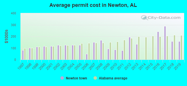 Average permit cost in Newton, AL