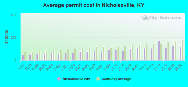 Average permit cost in Nicholasville, KY