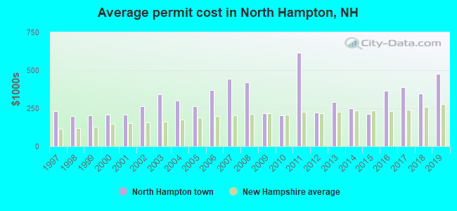 Average permit cost in North Hampton, NH