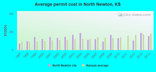 Average permit cost in North Newton, KS
