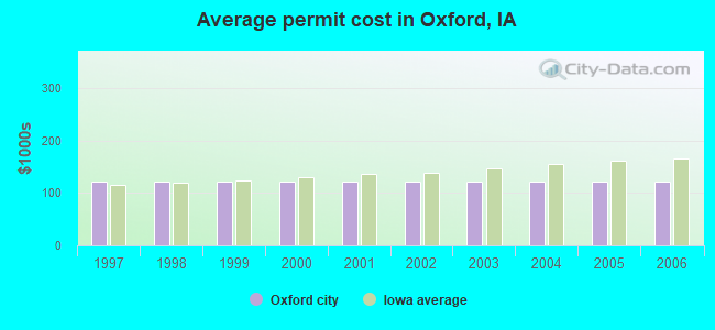 Average permit cost in Oxford, IA