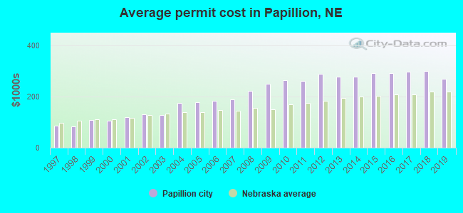 Average permit cost in Papillion, NE