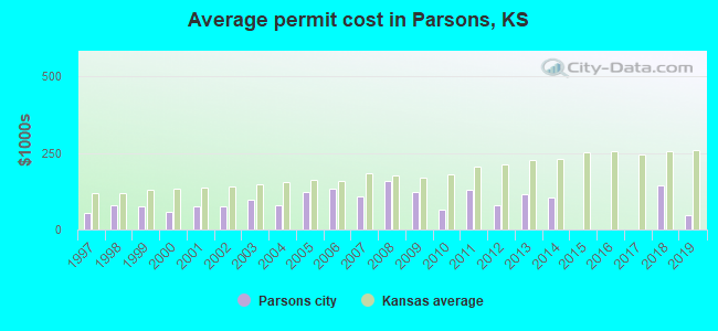 Average permit cost in Parsons, KS