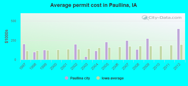 Average permit cost in Paullina, IA