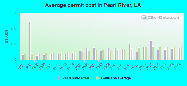 Average permit cost in Pearl River, LA