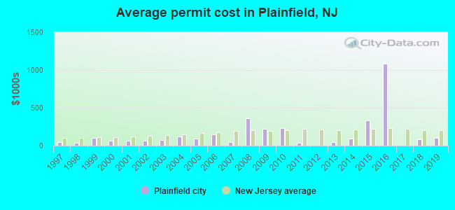 Average permit cost in Plainfield, NJ