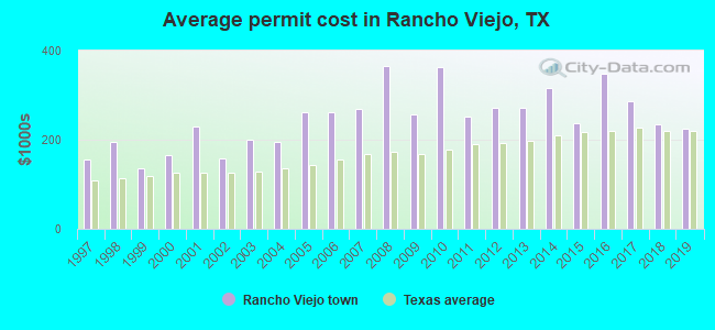 Average permit cost in Rancho Viejo, TX