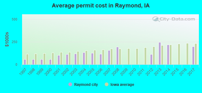 Average permit cost in Raymond, IA