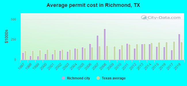 Average permit cost in Richmond, TX