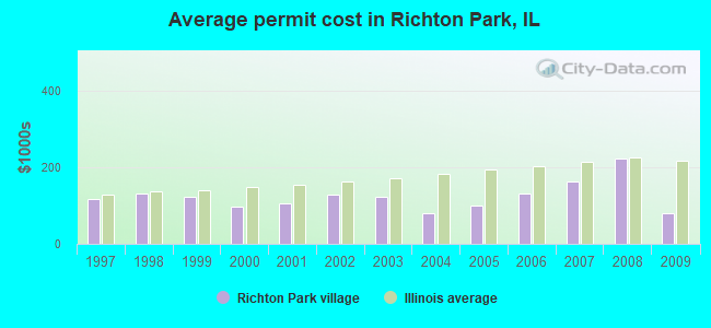 Average permit cost in Richton Park, IL