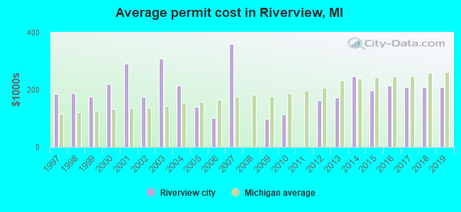 Average permit cost in Riverview, MI