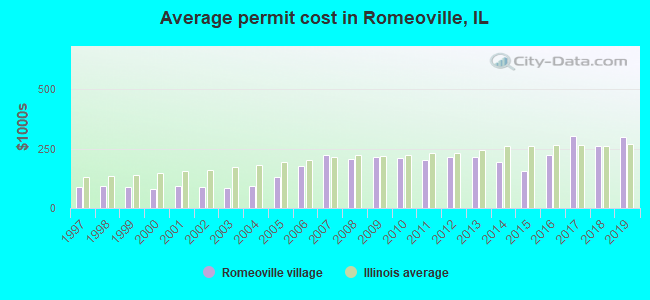 Average permit cost in Romeoville, IL