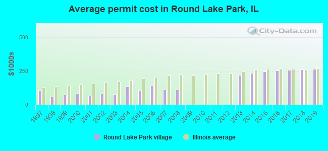 Average permit cost in Round Lake Park, IL