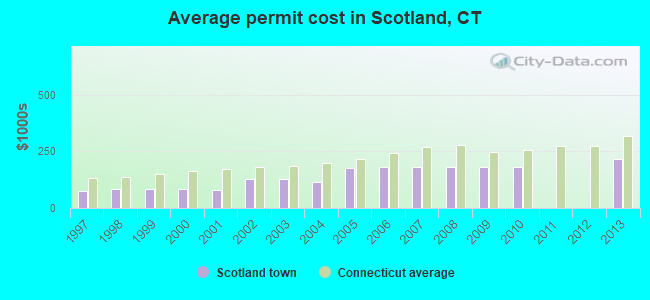 Average permit cost in Scotland, CT