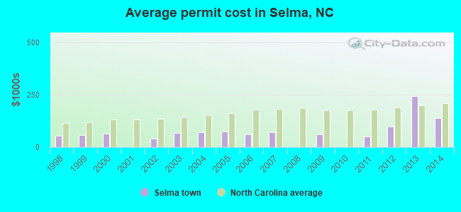 Average permit cost in Selma, NC