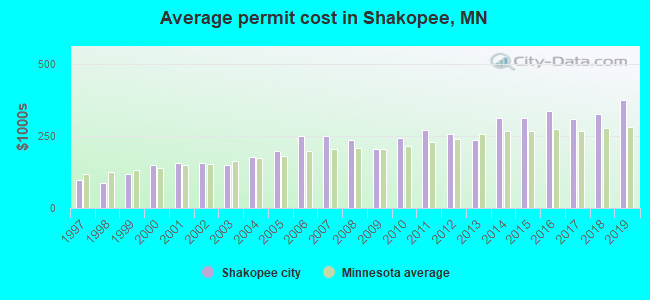 Average permit cost in Shakopee, MN