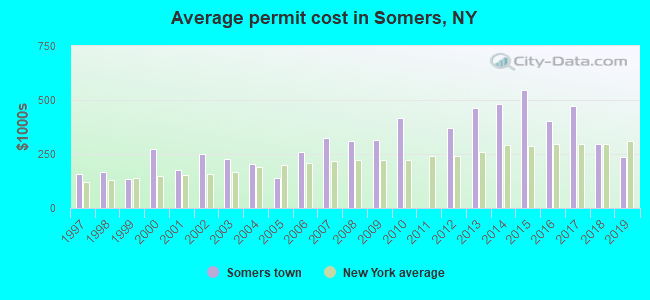 Average permit cost in Somers, NY