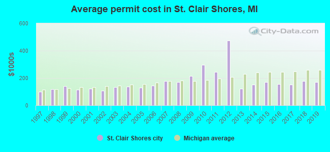 Average permit cost in St. Clair Shores, MI