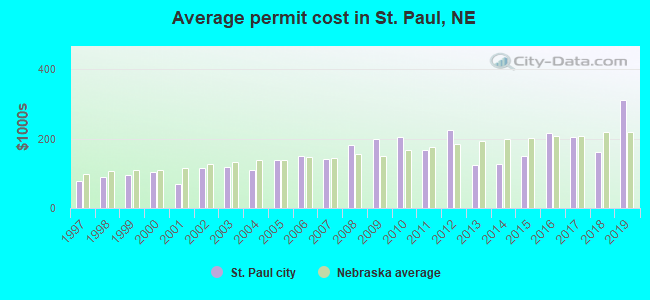 Average permit cost in St. Paul, NE