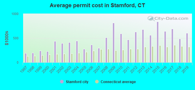 Average permit cost in Stamford, CT