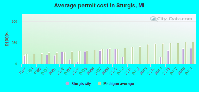 Average permit cost in Sturgis, MI