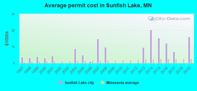 Average permit cost in Sunfish Lake, MN
