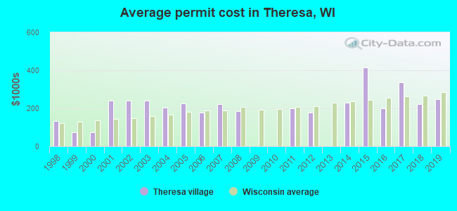 Average permit cost in Theresa, WI
