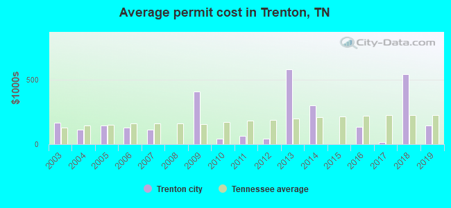 Average permit cost in Trenton, TN