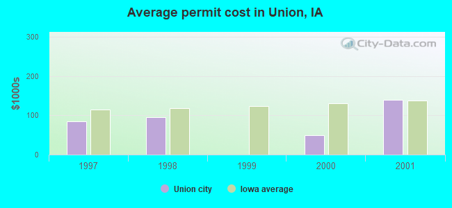 Average permit cost in Union, IA