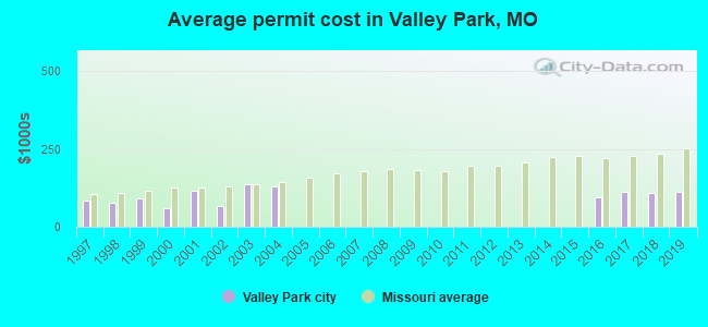 Average permit cost in Valley Park, MO