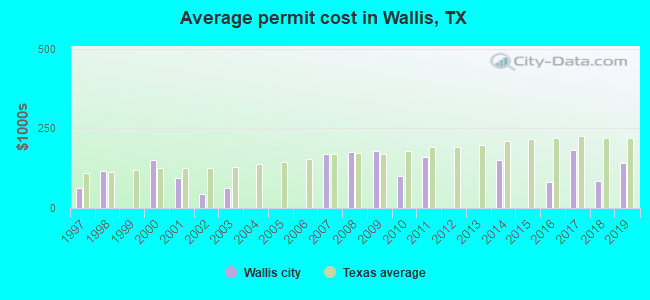 Average permit cost in Wallis, TX