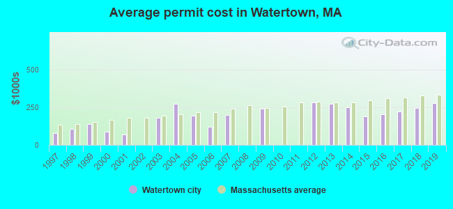 Average permit cost in Watertown, MA