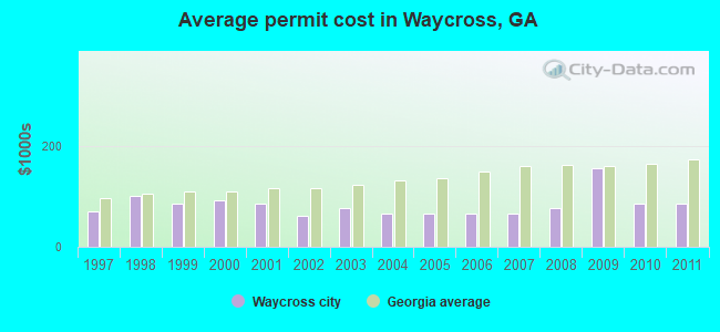 Average permit cost in Waycross, GA