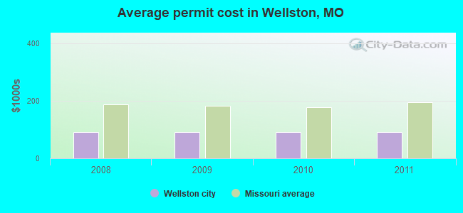 Average permit cost in Wellston, MO
