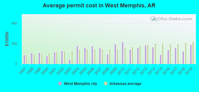 Average permit cost in West Memphis, AR