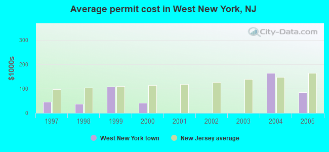 Average permit cost in West New York, NJ