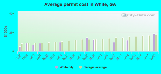 Average permit cost in White, GA